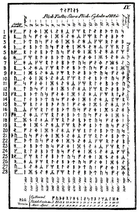 Вечный календарь из Швеции для вычисления дня Пасхи